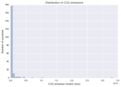 Distribution of CO2 emissions