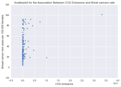 Association Between CO2 Emissions and Breatcancers Rate
