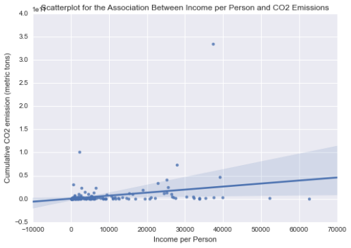Association Between Income per Person and CO2 Emissions