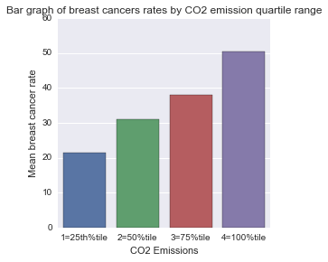 Breastcancers rate by CO2 emissions quartile range