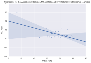 Urban HIV High incom