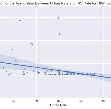 Urban HIV High Policy