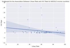 Urban HIV Middle incom