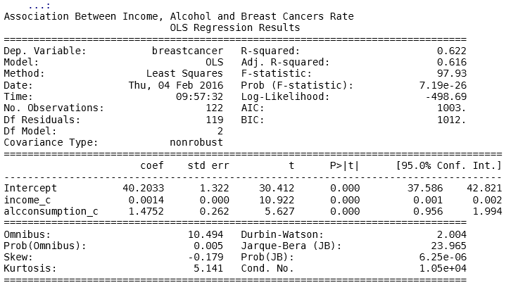 Alcohol+Income