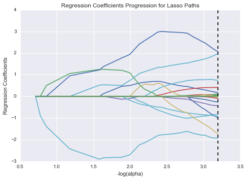 Figure 14. Regression Coefficients Progression for Lasso Paths