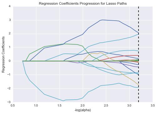 Figure 14. Regression Coefficients Progression for Lasso Paths