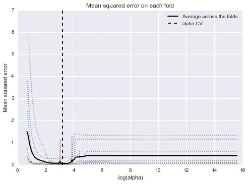 Figure 15. Mean squared error on each fold